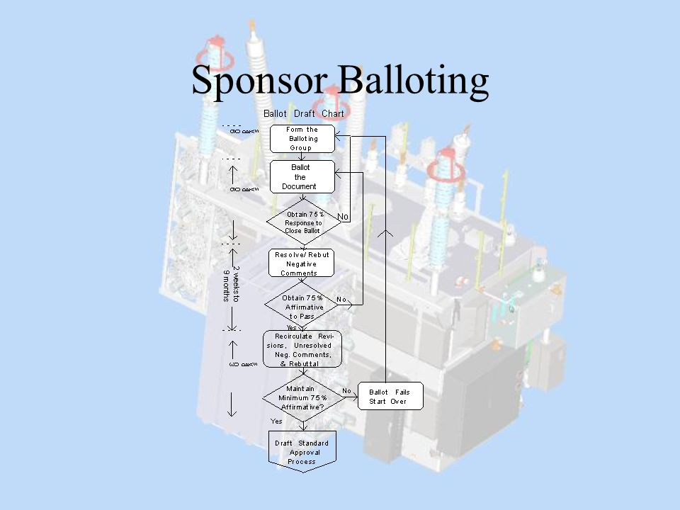 Sponsor Balloting This chart illustrates the steps involved in balloting the draft on the sponsor level.