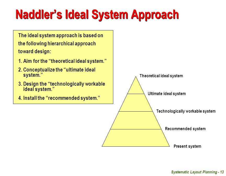Naddler's Ideal System Approach