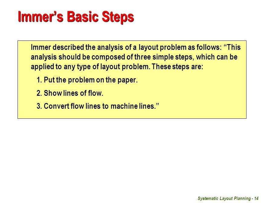 Immer's Basic Steps