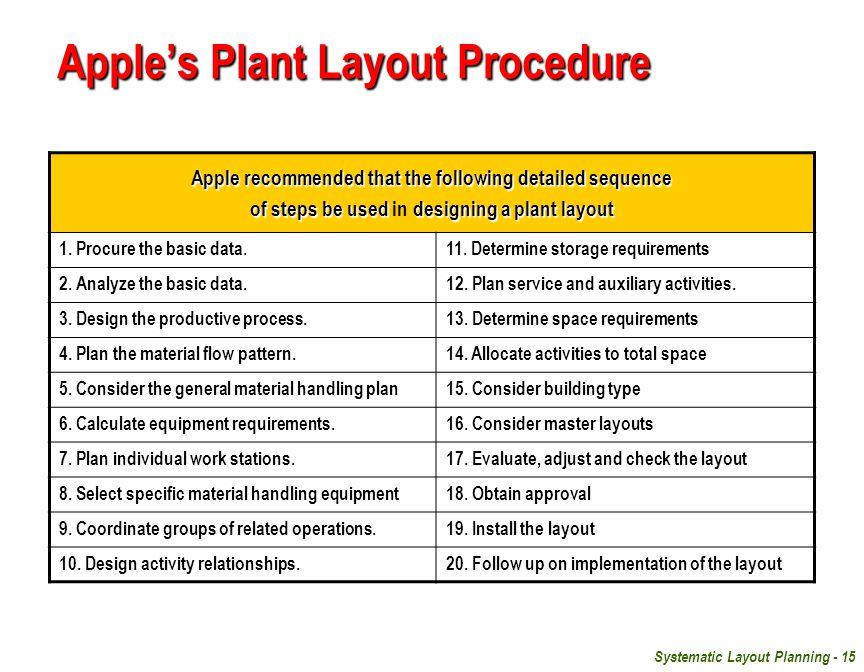 Apple's Plant Layout Procedure