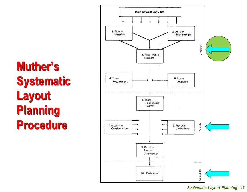 Muther's Systematic Layout Planning Procedure