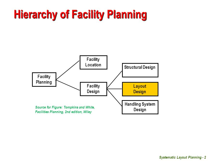 facilities and equipments in a business plan