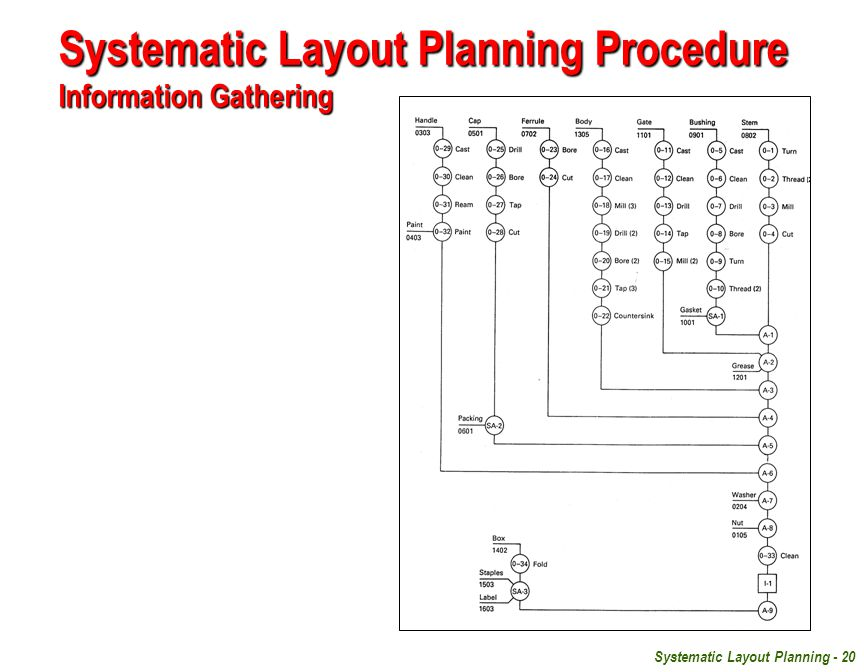 Systematic Layout Planning Procedure Information Gathering