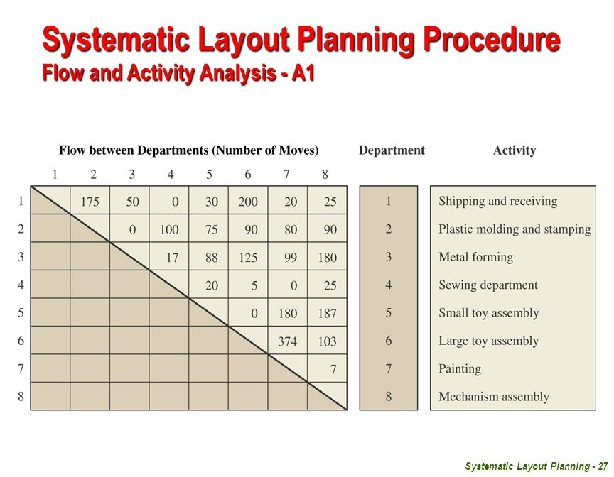 Systematic Layout Planning Procedure Flow and Activity Analysis - A1