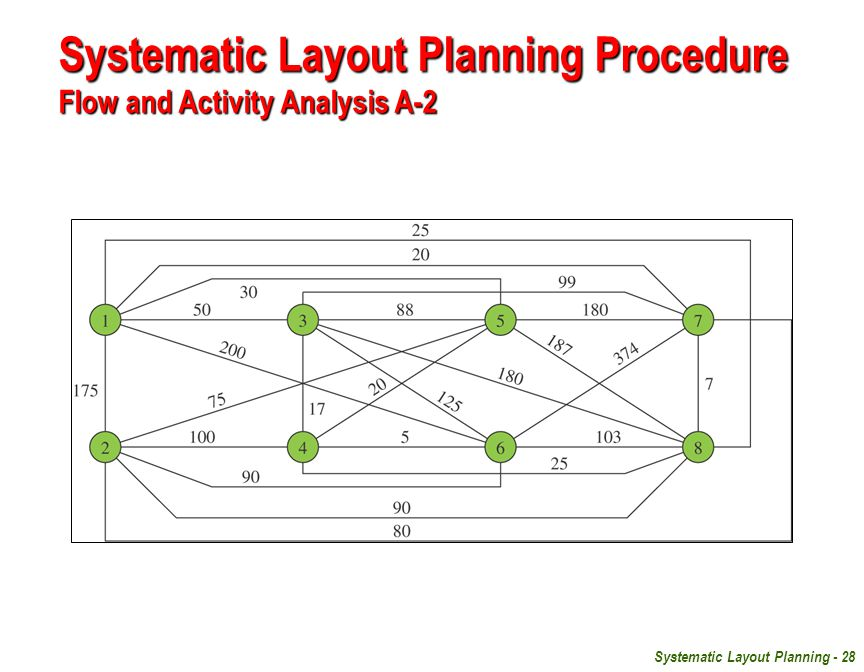 Systematic Layout Planning Procedure Flow and Activity Analysis A-2