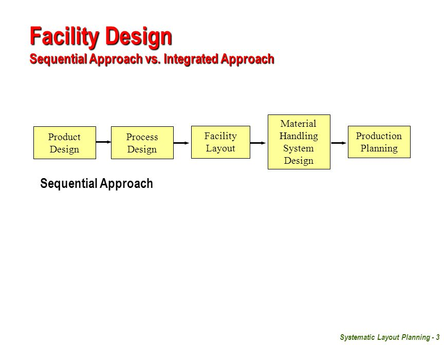 Facility Design Sequential Approach vs. Integrated Approach
