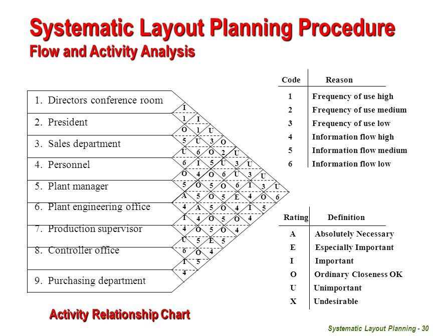Systematic Layout Planning Procedure Flow and Activity Analysis