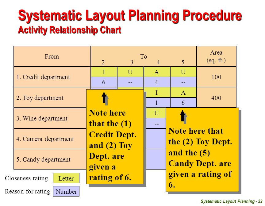 Systematic Layout Planning Procedure Activity Relationship Chart