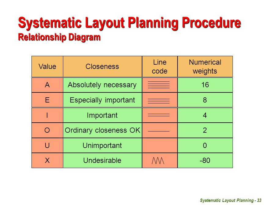 Systematic Layout Planning Procedure Relationship Diagram