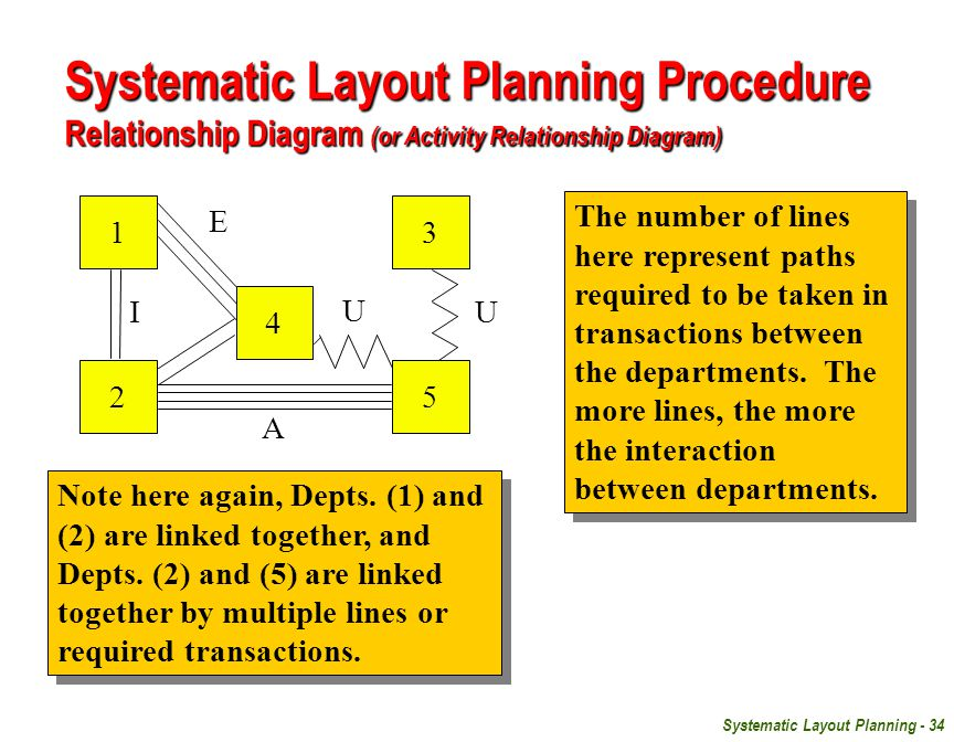 Systematic Layout Planning Procedure Relationship Diagram (or Activity Relationship Diagram)