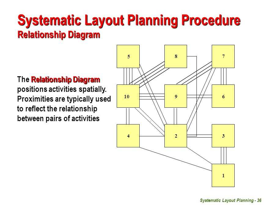 systematic layout Full-text paper (pdf): food safety and hygiene: systematic layout planning of food processes.