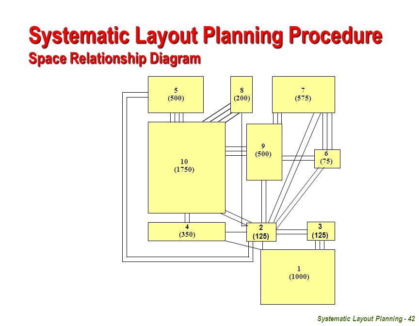 Hierarchy of Facility Planning - ppt video online download