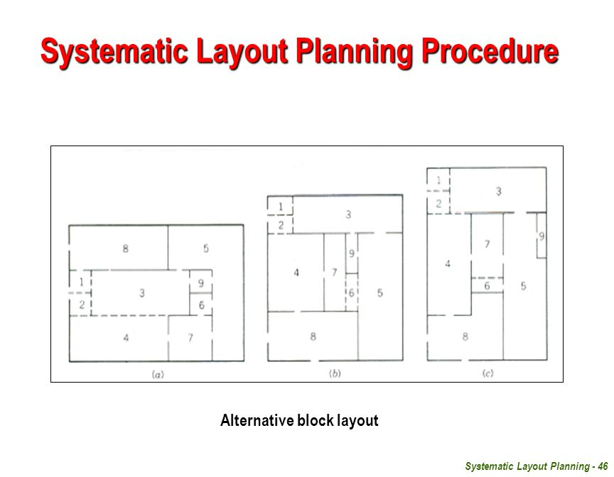 Systematic Layout Planning Procedure