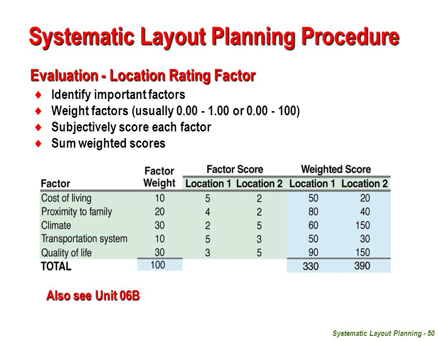 Evaluation - Location Rating Factor