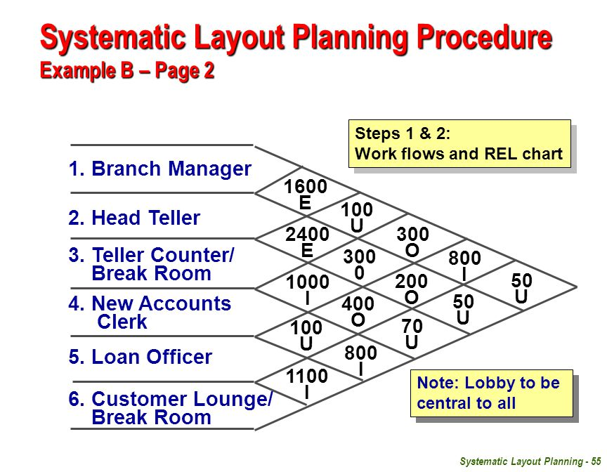 Systematic Layout Planning Procedure Example B – Page 2