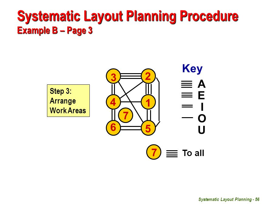 Systematic Layout Planning Procedure Example B – Page 3