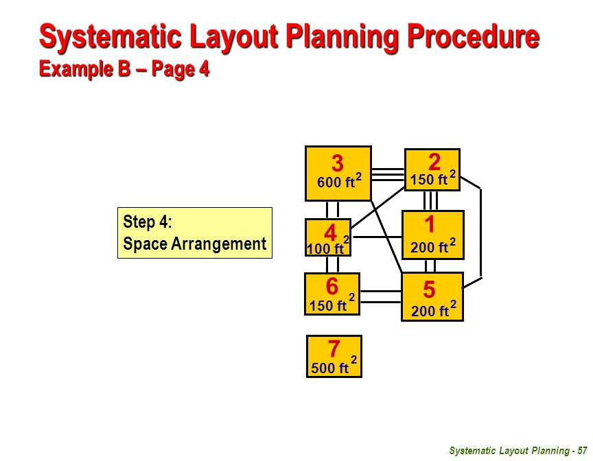 Systematic Layout Planning Procedure Example B – Page 4