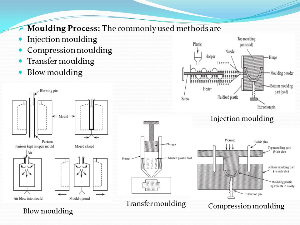 Moulding Process: The commonly used methods are Injection moulding