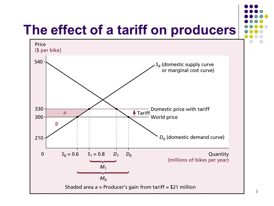 The effect of a tariff on producers