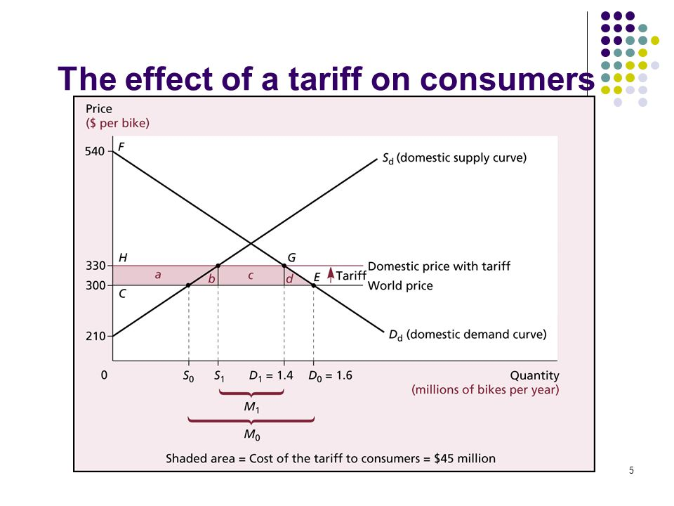 The effect of a tariff on consumers