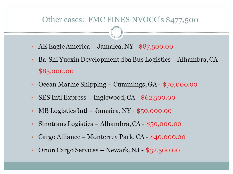 Other cases: FMC FINES NVOCC's $477,500