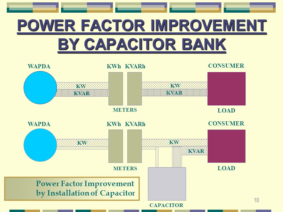 POWER FACTOR IMPROVEMENT BY CAPACITOR BANK