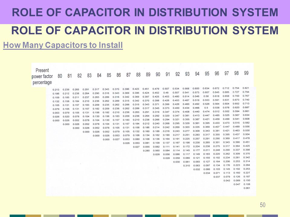 prof dr suhail aftab qureshi ppt role of capacitor in distribution system