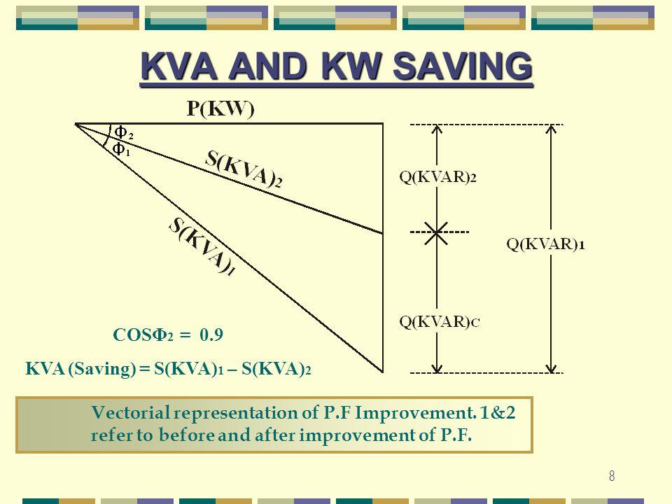 KVA (Saving) = S(KVA)1 – S(KVA)2