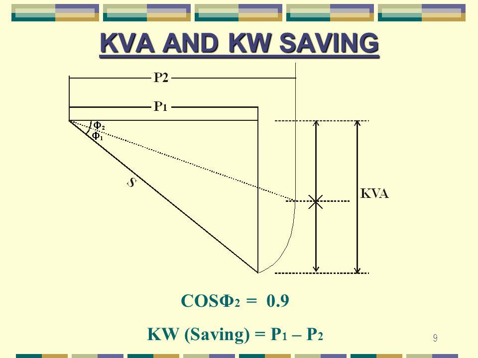 KVA AND KW SAVING COSΦ2 = 0.9 KW (Saving) = P1 – P2