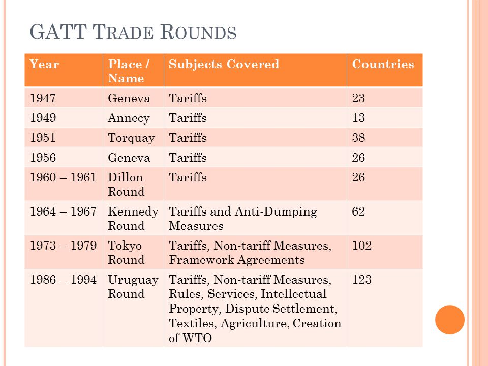 GATT Trade Rounds Year Place / Name Subjects Covered Countries 1947