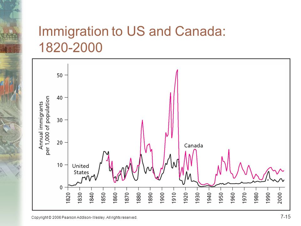 Immigration to US and Canada: 1820-2000