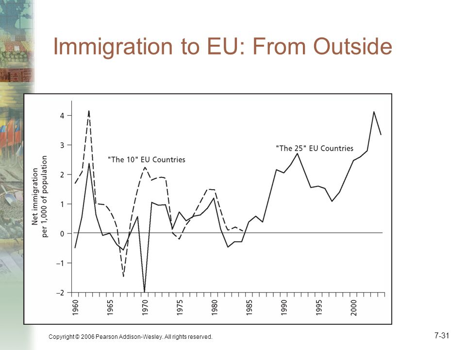 Immigration to EU: From Outside