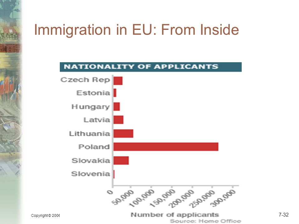 Immigration in EU: From Inside