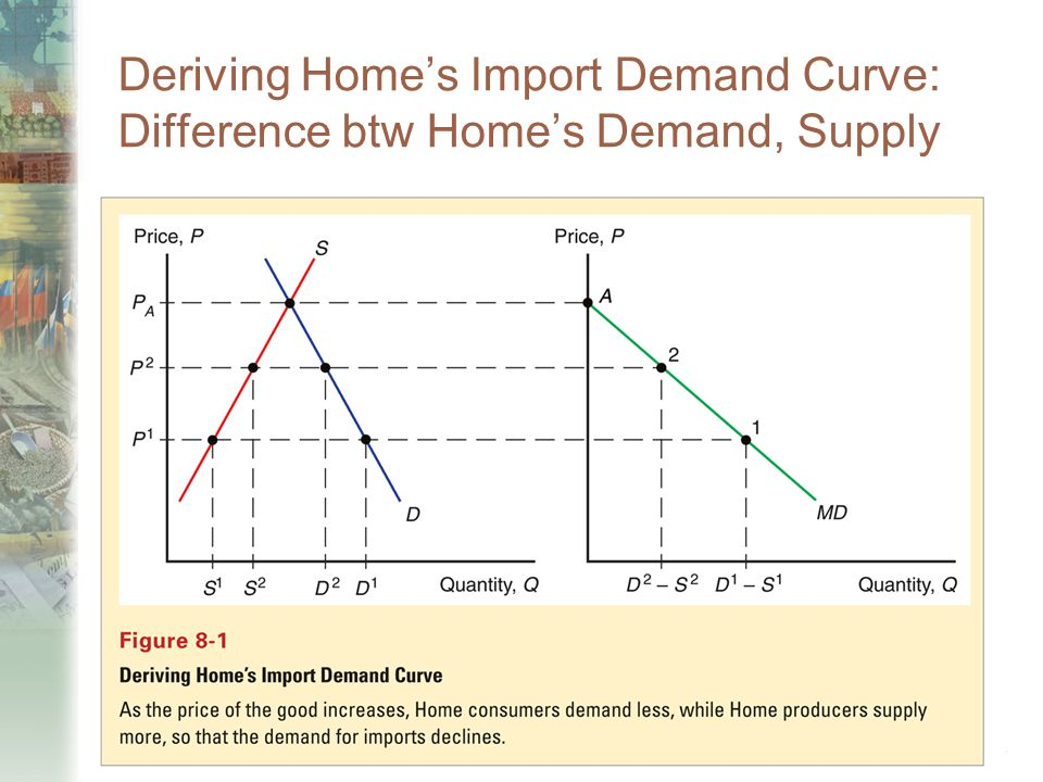 Deriving Home's Import Demand Curve: Difference btw Home's Demand, Supply