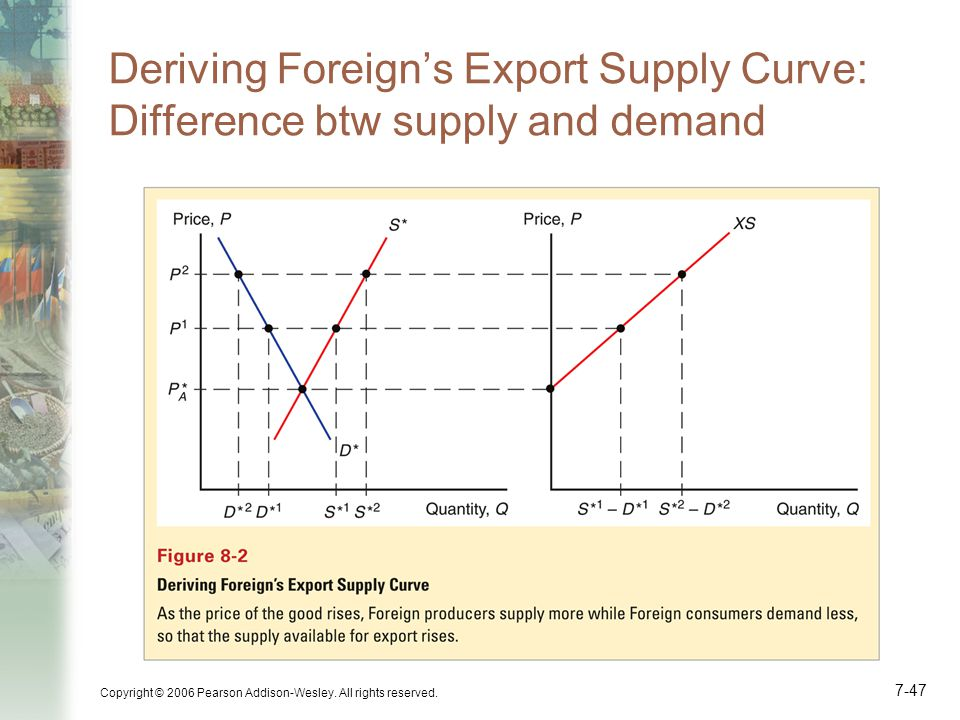 Deriving Foreign's Export Supply Curve: Difference btw supply and demand