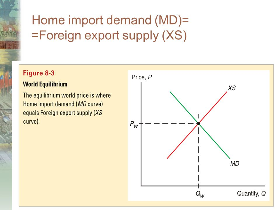 Home import demand (MD)= =Foreign export supply (XS)