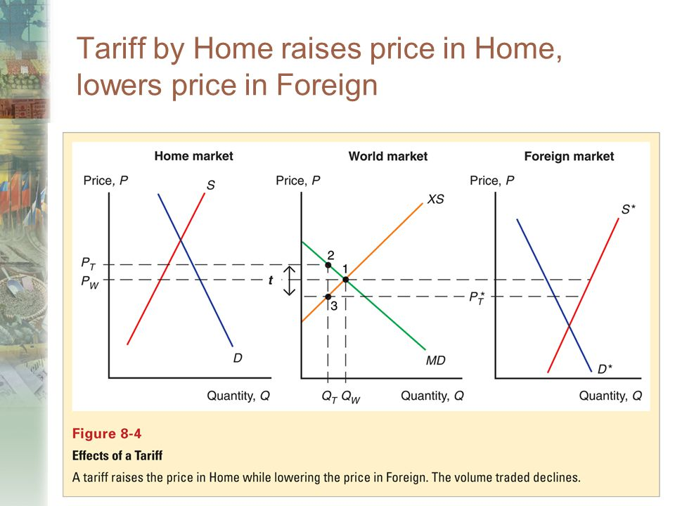 Tariff by Home raises price in Home, lowers price in Foreign