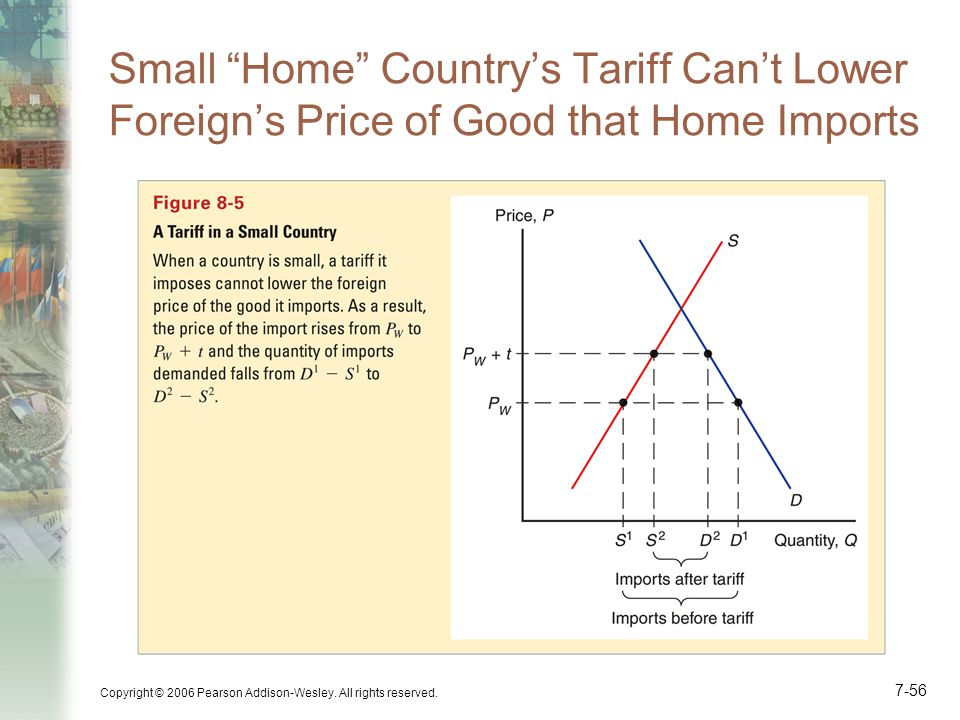 Small Home Country's Tariff Can't Lower Foreign's Price of Good that Home Imports