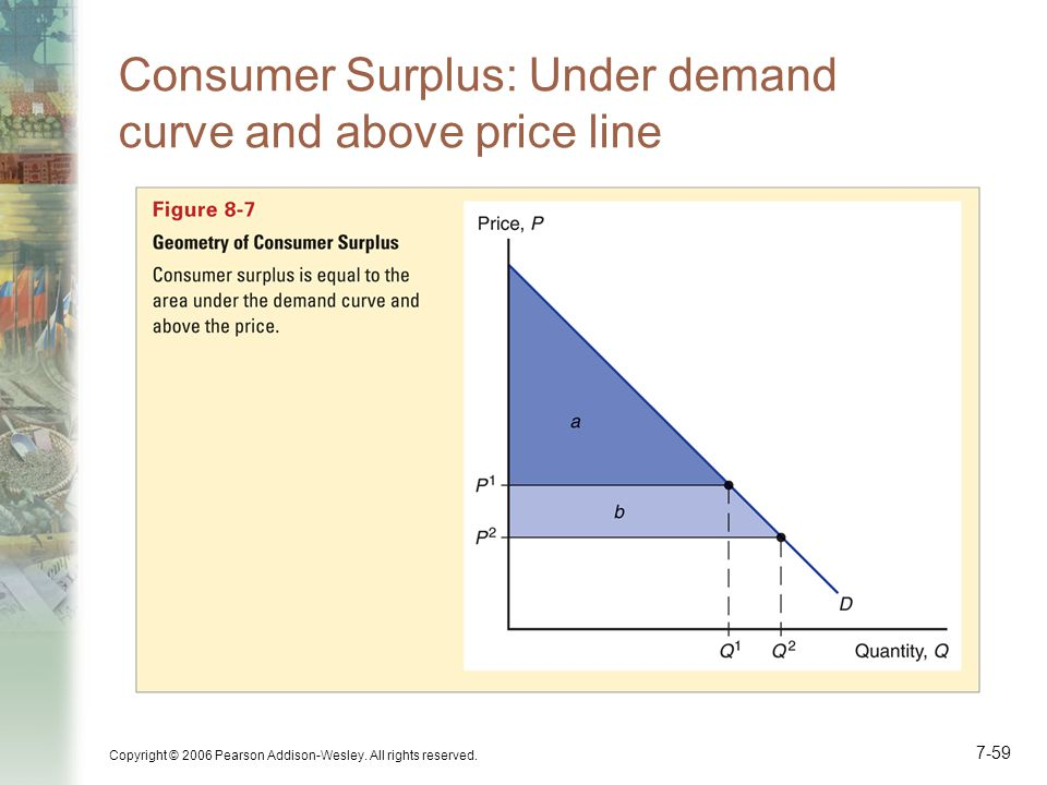Consumer Surplus: Under demand curve and above price line