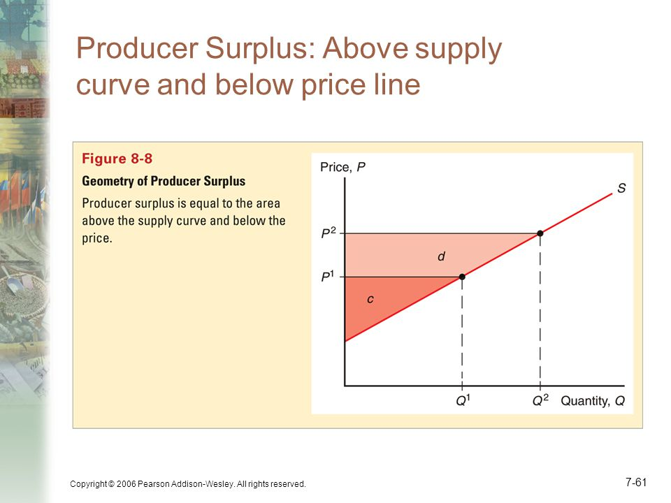 Producer Surplus: Above supply curve and below price line