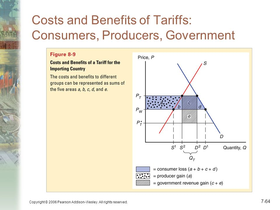 Costs and Benefits of Tariffs: Consumers, Producers, Government