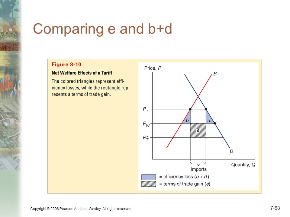 Comparing e and b+d Copyright © 2006 Pearson Addison-Wesley. All rights reserved.