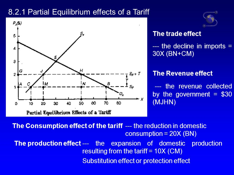 8.2.1 Partial Equilibrium effects of a Tariff