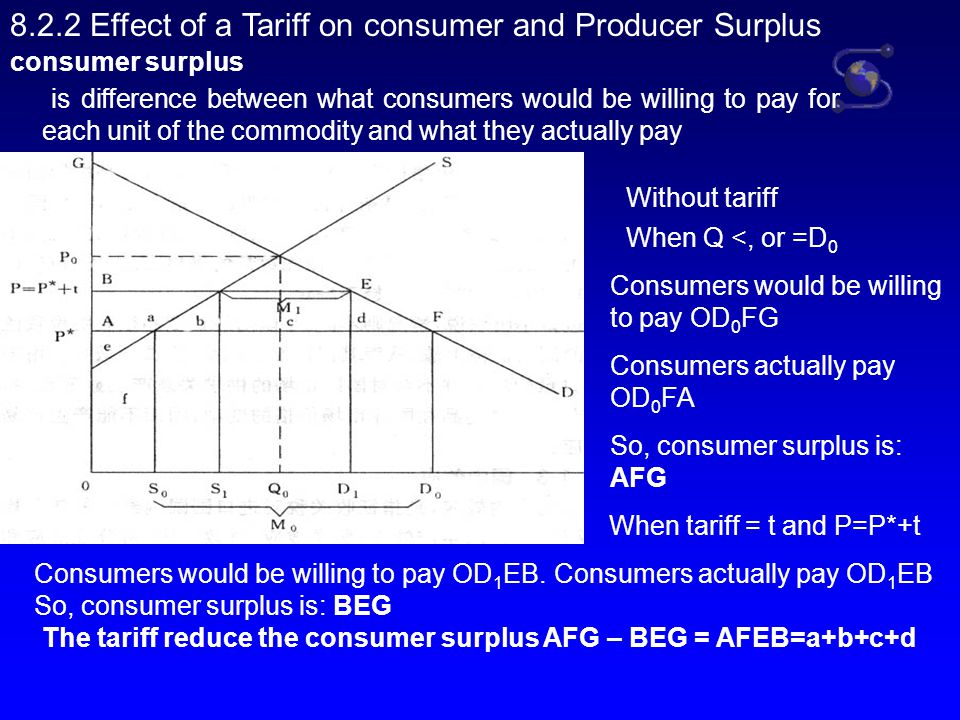 8.2.2 Effect of a Tariff on consumer and Producer Surplus