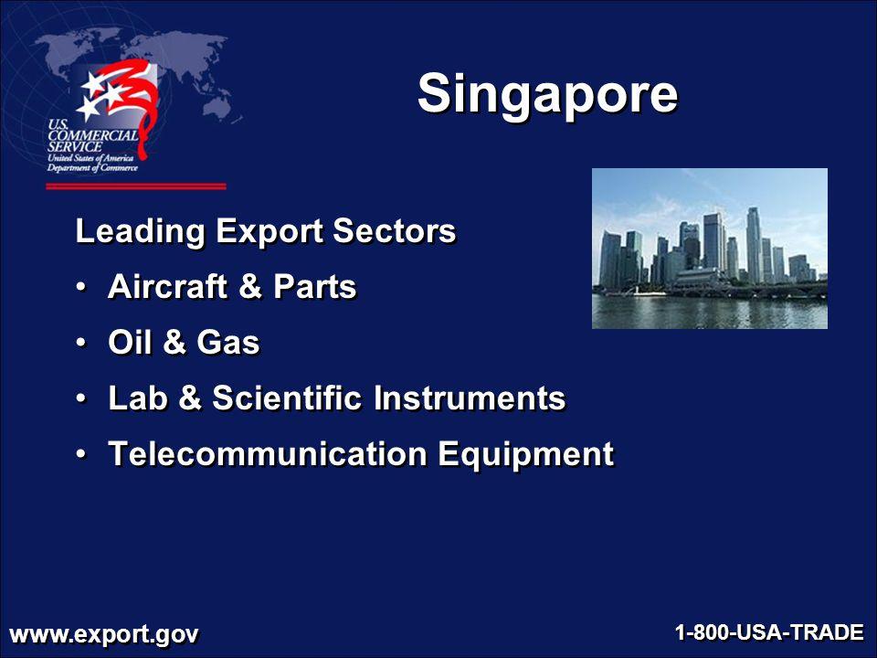 Singapore Leading Export Sectors Aircraft & Parts Oil & Gas