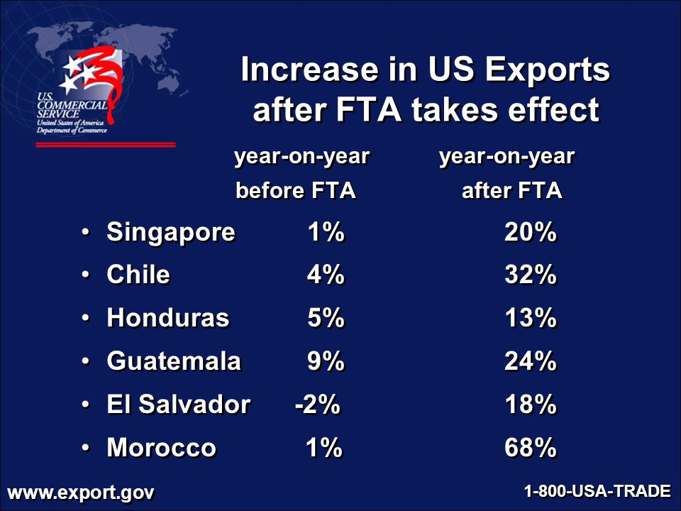 Increase in US Exports after FTA takes effect
