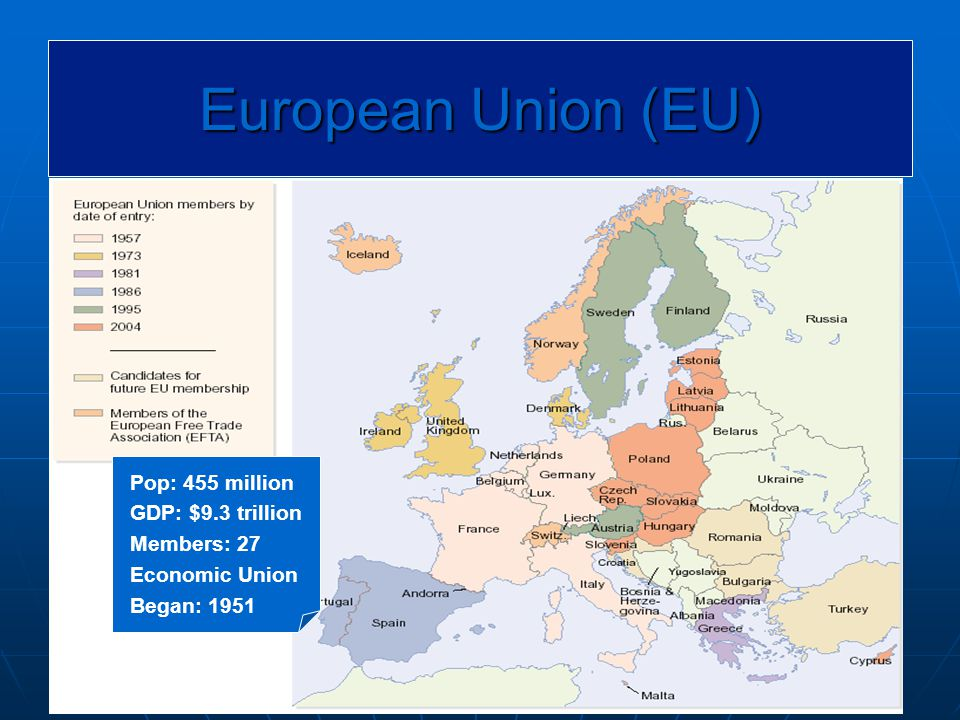 European Union (EU) Pop: 455 million GDP: $9.3 trillion Members: 27