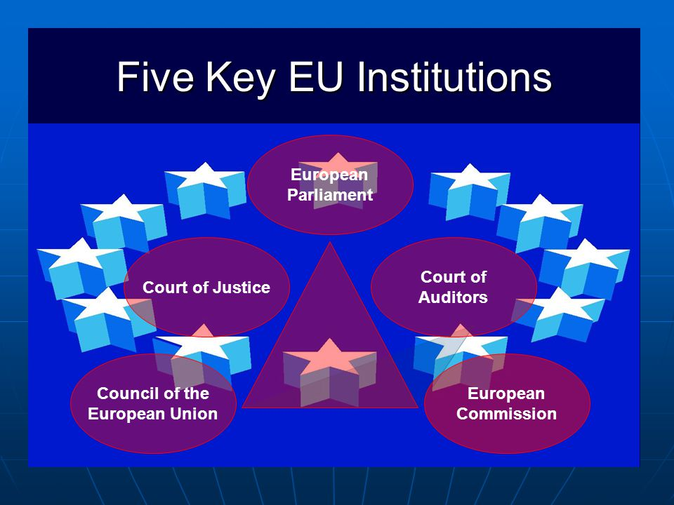 Five Key EU Institutions