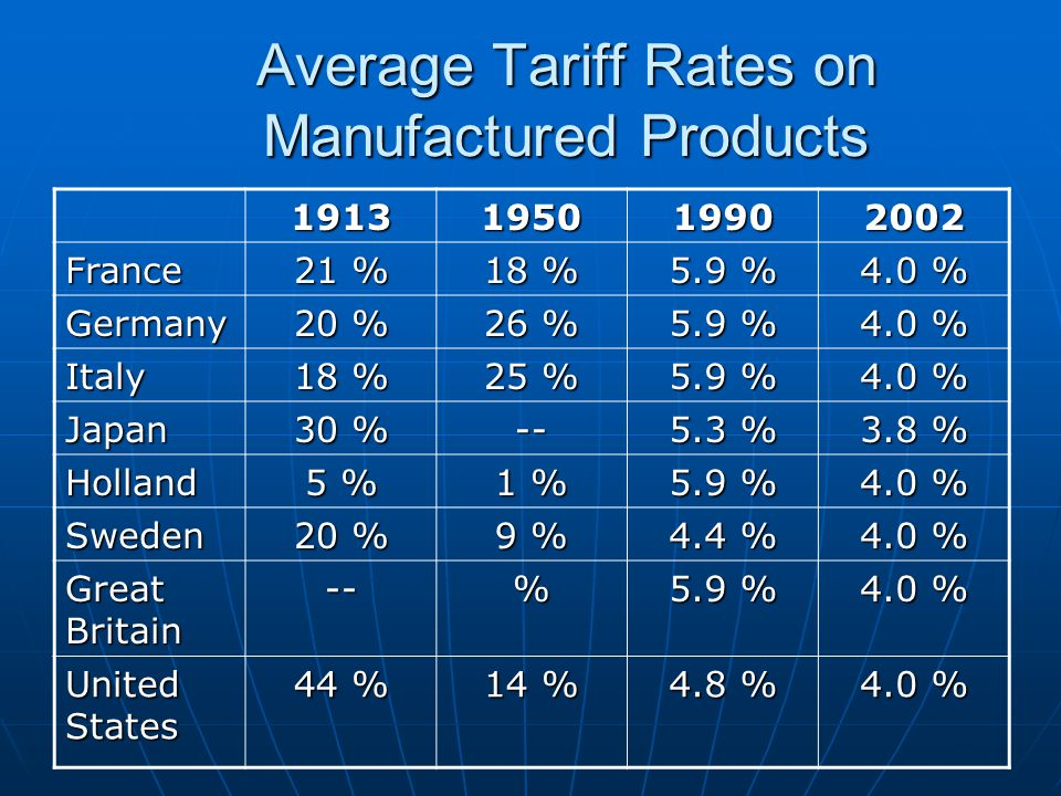 Average Tariff Rates on Manufactured Products