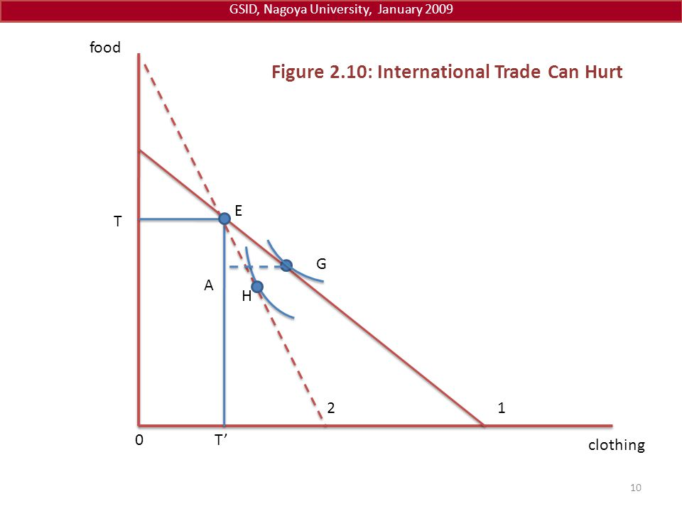 Figure 2.10: International Trade Can Hurt